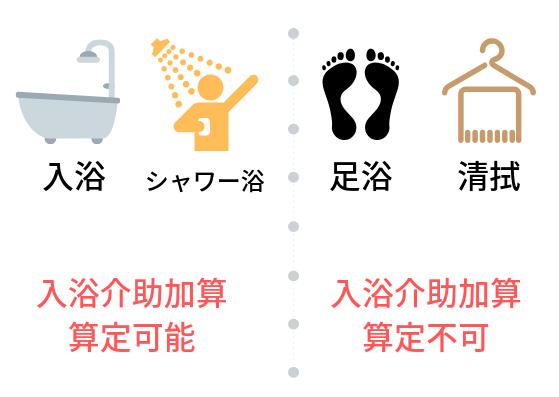 デイサービスで清拭・シャワー浴・足浴だけでも入浴介助加算を算定可能か