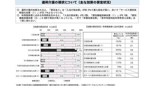 通所介護における加算の算定状況(厚生労働省資料)