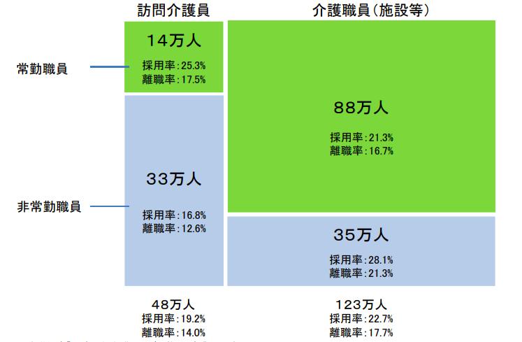 介護職の離職率割合(事業所別):厚生労働省データ