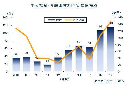 デイサービス経営について老人福祉・介護事業の倒産件数年度推移(東京商工リサーチより)