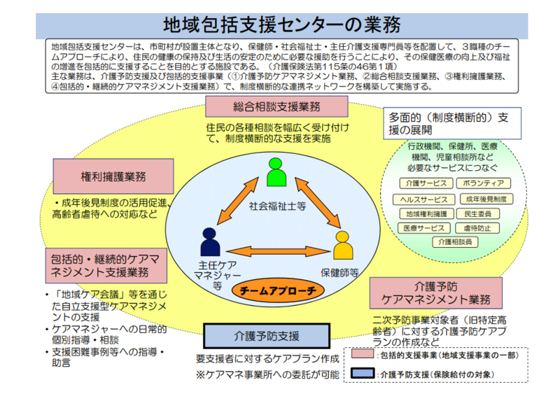 地域包括支援センターの役割の図