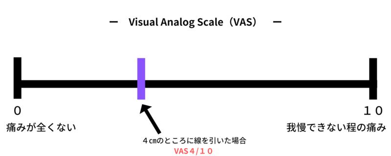 痛みの評価 Visual Analog Scale(VAS)の評価方法