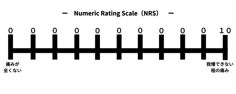 Numerical Rating Scale(NRS)の痛みの評価用紙
