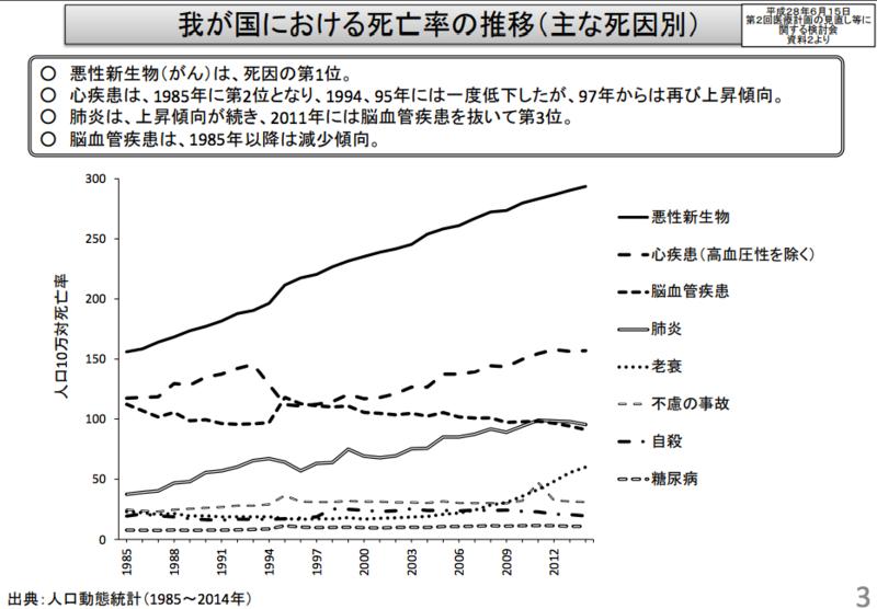 人口10万に対する疾患別の死亡率を調査した厚生労働省のデータ