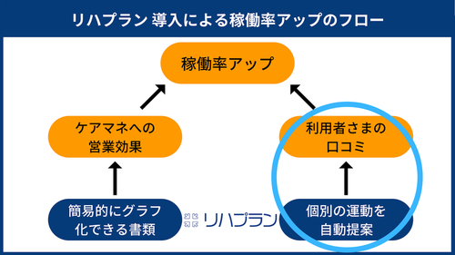 リハプラン 導入事例 千葉県船橋市 トータルリハセンター高根台