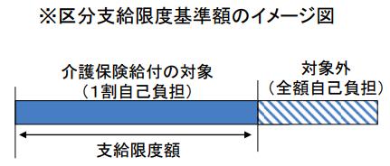 区分支給限度基準額のイメージ図