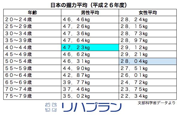 日本の握力平均値 平成26年 文部科学省