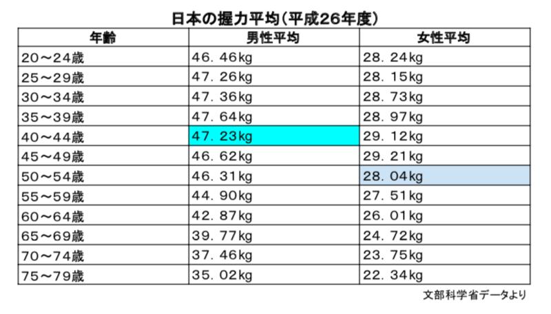 日本人の握力平均