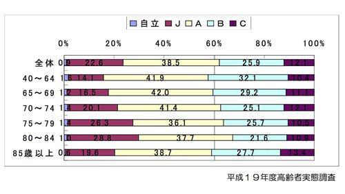 年齢別の障害高齢者の日常生活自立度(寝たきり度)の分布