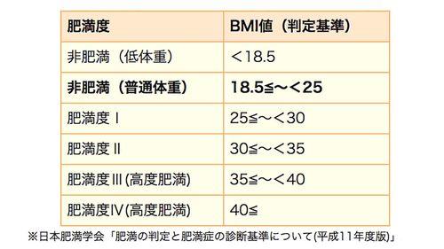 日本肥満学会 BMI(体格指数)による肥満症の判定基準表