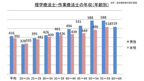 理学療法士と作業療法士のの平均年収