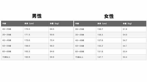 高齢者の男性・女性の平均体重一覧表