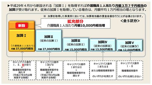 平成29年4月からの介護職員処遇改善加算Ⅰ・Ⅱ・Ⅲ・Ⅳ・Ⅴの月額