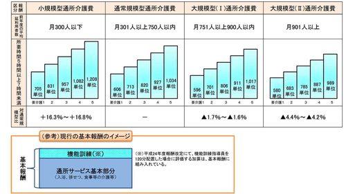 通所介護の小規模型・通常規模型・大規模型の基本報酬一覧