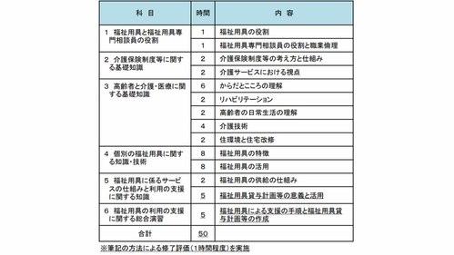 福祉用具専門相談員の指定講習