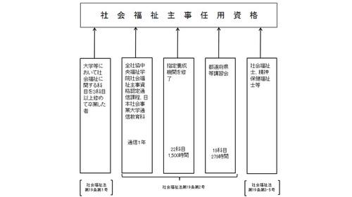 社会福祉主事任用資格の取得方法の図